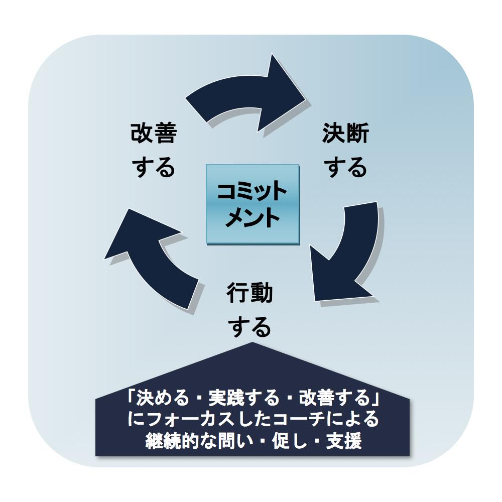 「決める・実践する・改善する」 にフォーカスしたコーチによる 継続的な問い・促し・支援